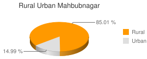 Mahbubnagar census population